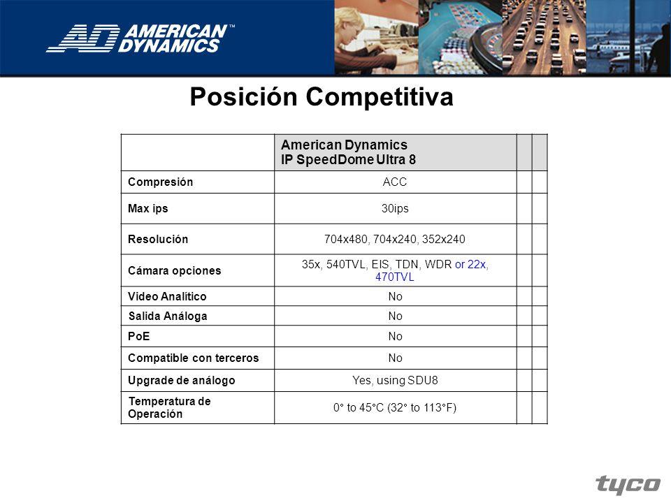 Posición Competitiva American Dynamics IP SpeedDome Ultra 8 Compresión