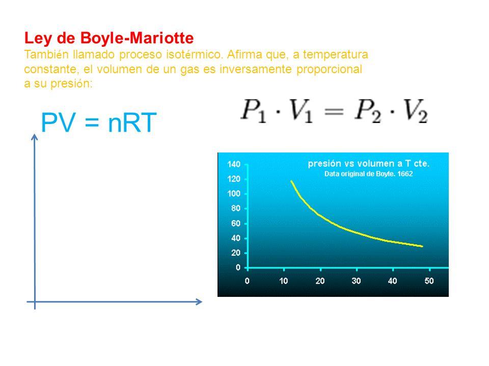 PV = nRT Ley de Boyle-Mariotte