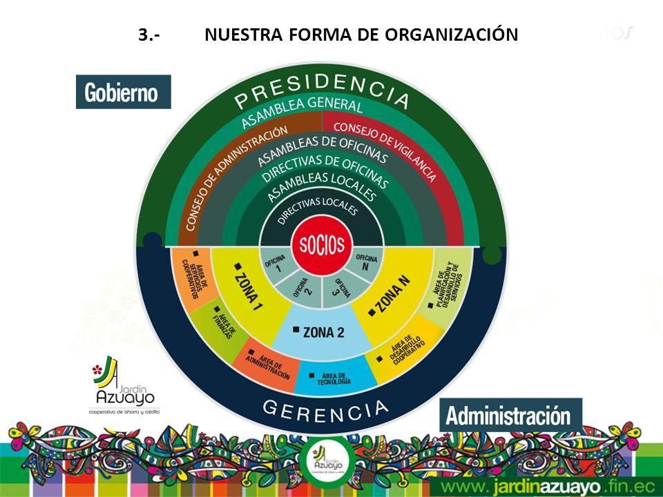 3.- NUESTRA FORMA DE ORGANIZACIÓN