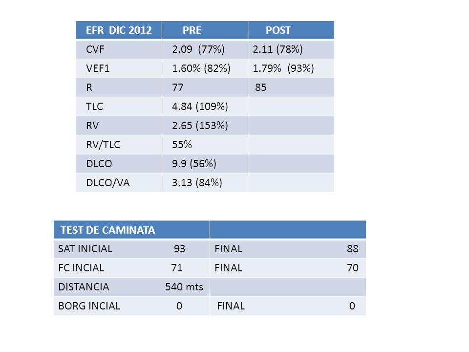 EFR DIC 2012 PRE. POST. CVF. 2.09 (77%) 2.11 (78%) VEF1. 1.60% (82%) 1.79% (93%) R. 77.