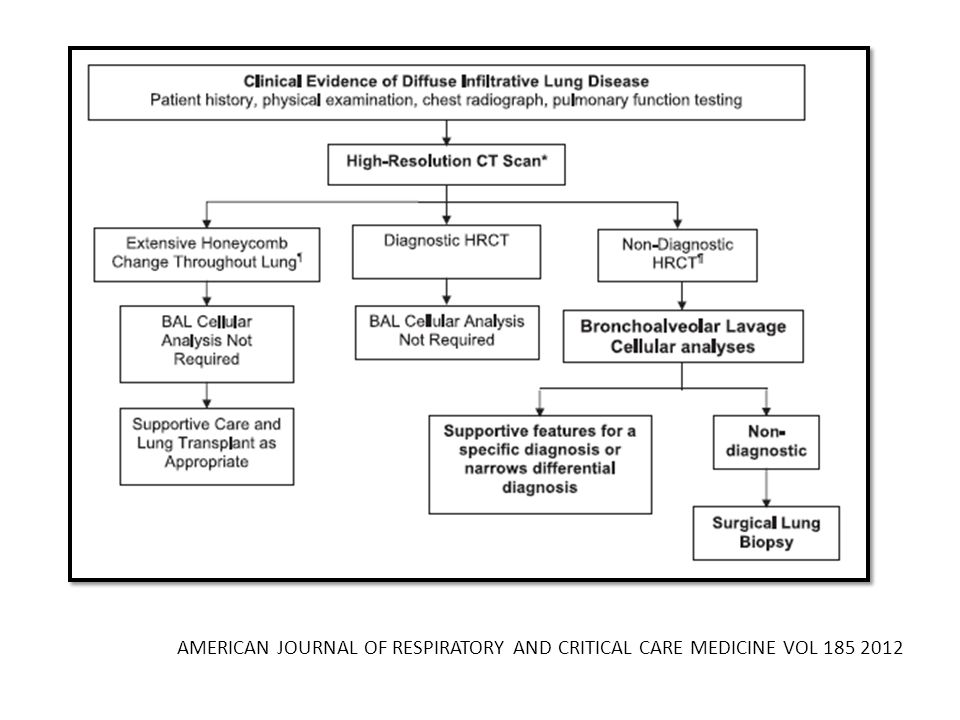 AMERICAN JOURNAL OF RESPIRATORY AND CRITICAL CARE MEDICINE VOL 185 2012