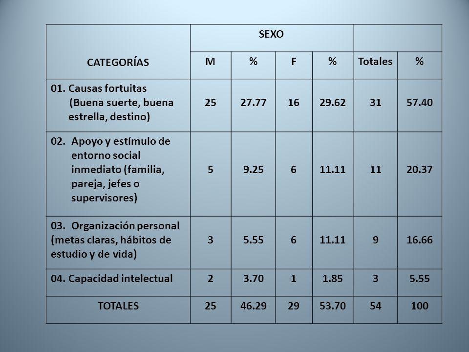CATEGORÍAS SEXO. M. % F. Totales. 01. Causas fortuitas. (Buena suerte, buena estrella, destino)