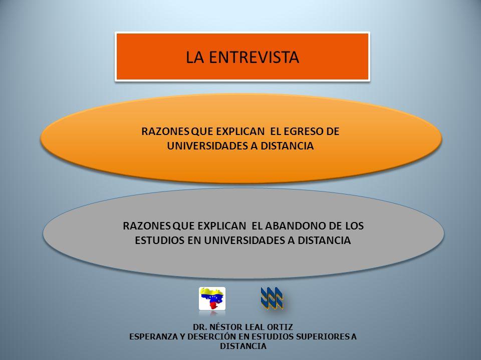 LA ENTREVISTA RAZONES QUE EXPLICAN EL EGRESO DE UNIVERSIDADES A DISTANCIA. RAZONES QUE EXPLICAN EL ABANDONO DE LOS.