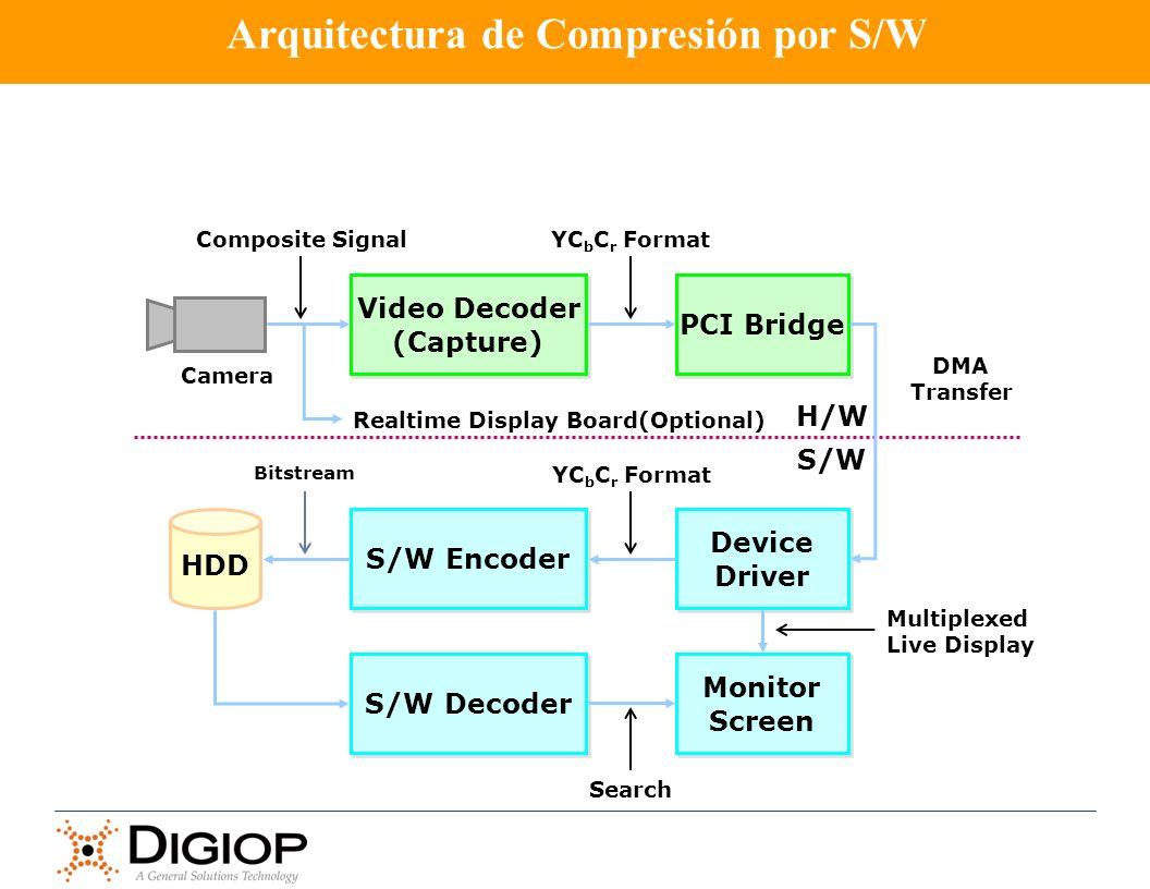 Arquitectura de Compresión por S/W