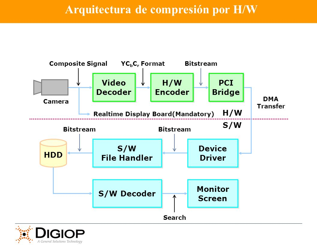 Arquitectura de compresión por H/W
