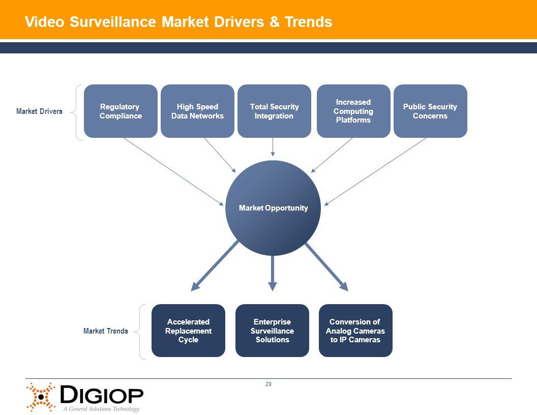 Video Surveillance Market Drivers & Trends