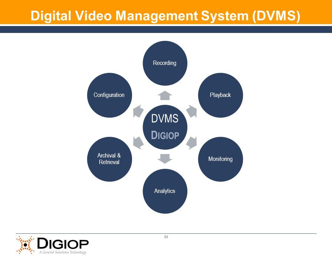 Digital Video Management System (DVMS)