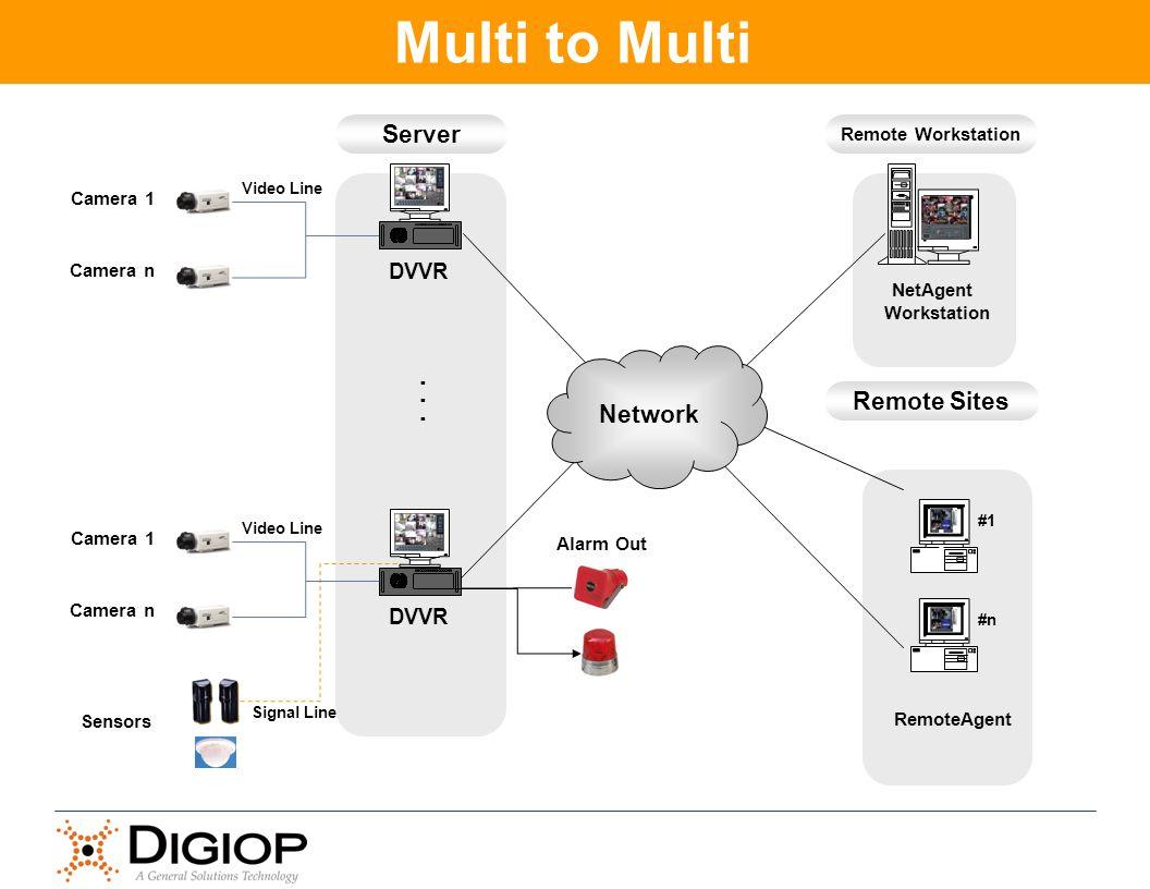 Multi to Multi . . Server Network Remote Sites DVVR DVVR
