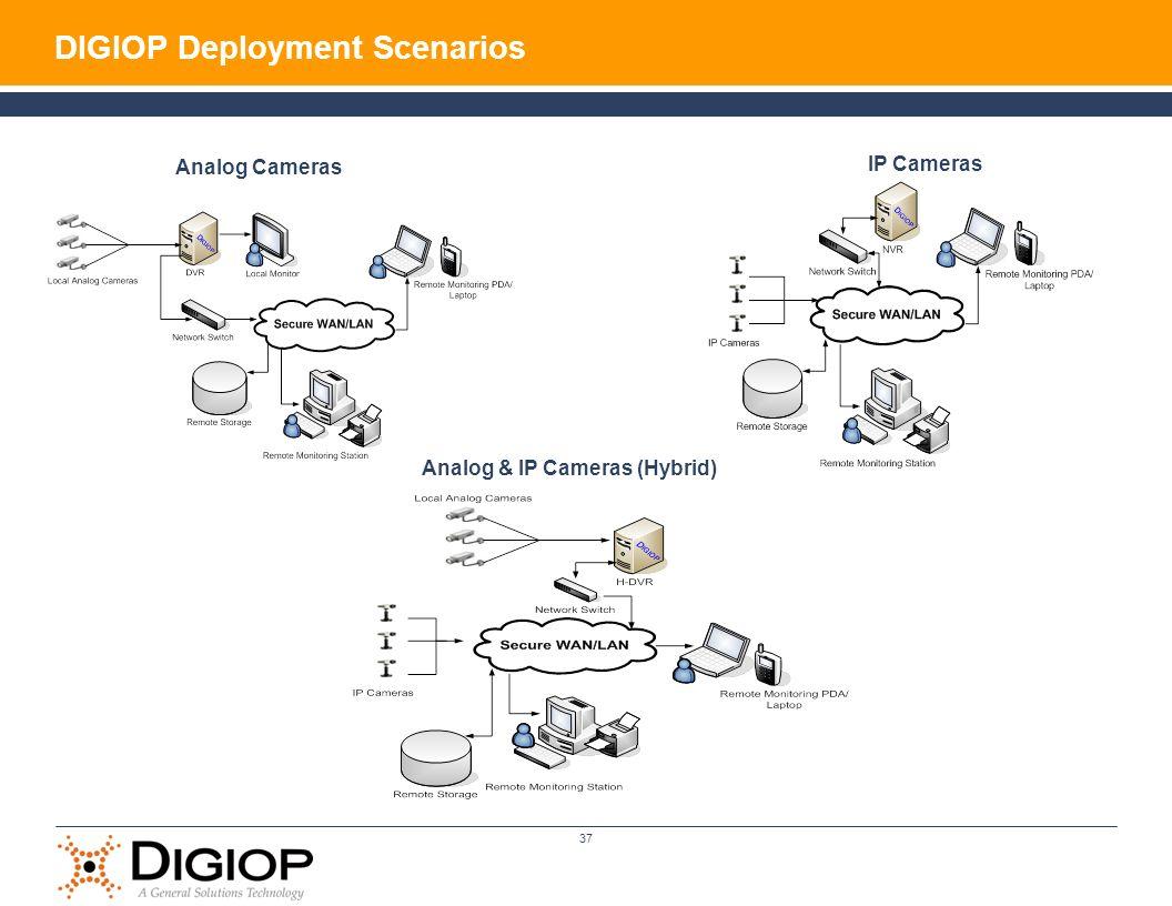 DIGIOP Deployment Scenarios