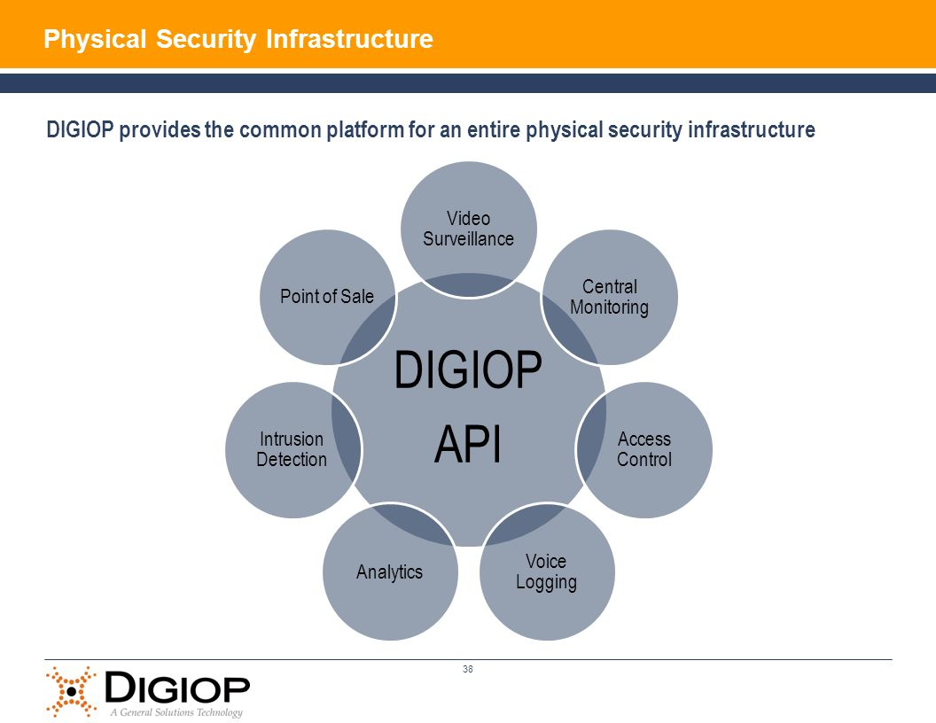 DIGIOP API Physical Security Infrastructure
