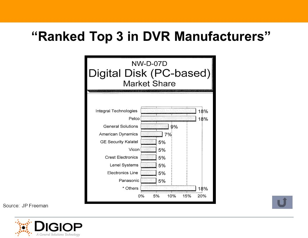 Ranked Top 3 in DVR Manufacturers