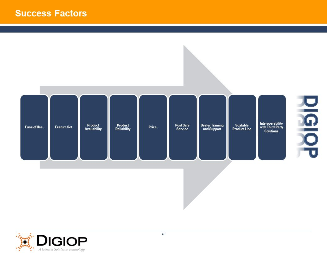 DIGIOP Success Factors Ease of Use Feature Set Product Availability