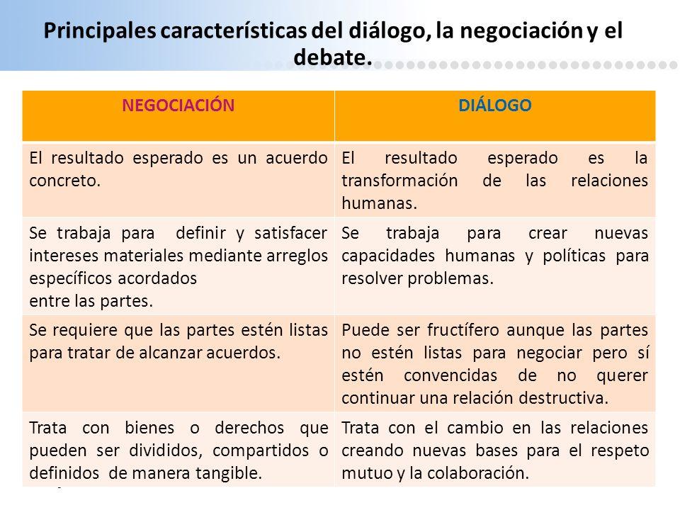 Principales características del diálogo, la negociación y el debate.