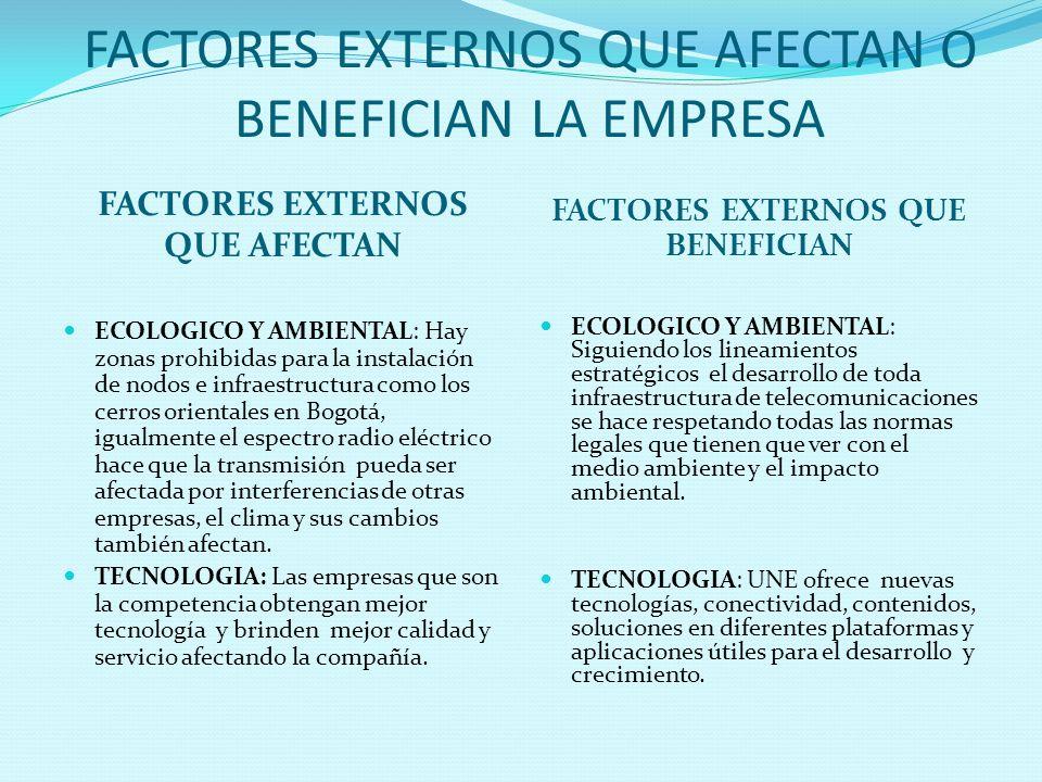 FACTORES EXTERNOS QUE AFECTAN O BENEFICIAN LA EMPRESA
