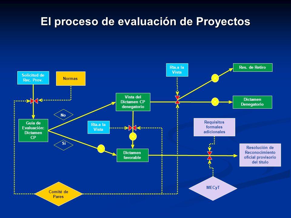 El proceso de evaluación de Proyectos