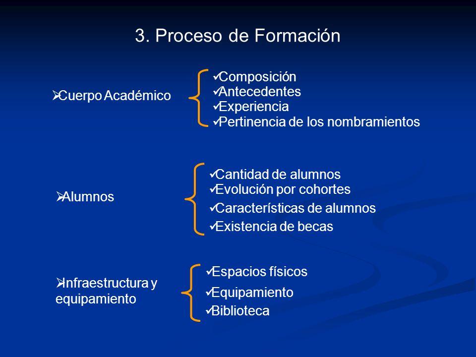 3. Proceso de Formación Composición Antecedentes Cuerpo Académico