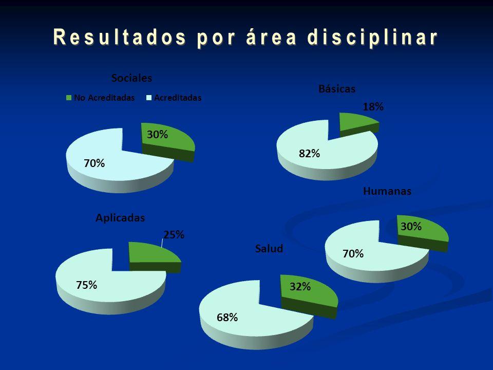 Resultados por área disciplinar