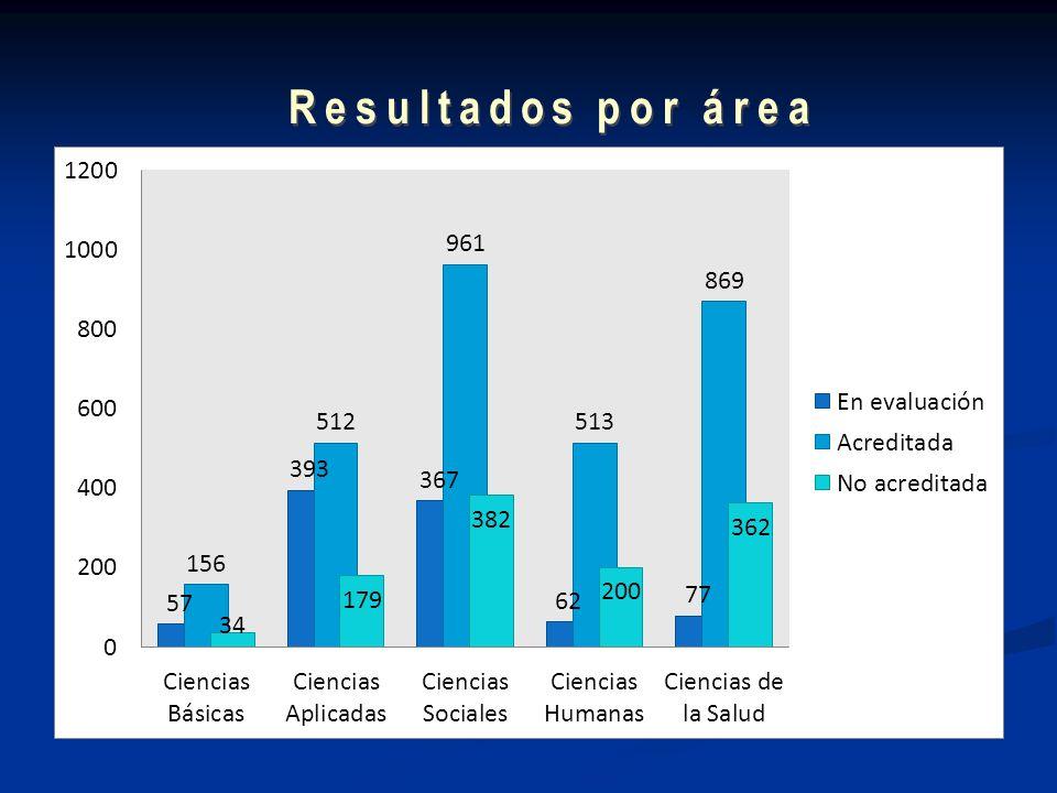 Resultados por área