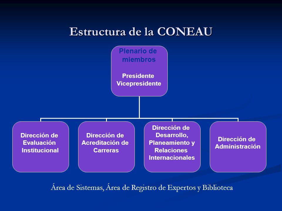 Estructura de la CONEAU