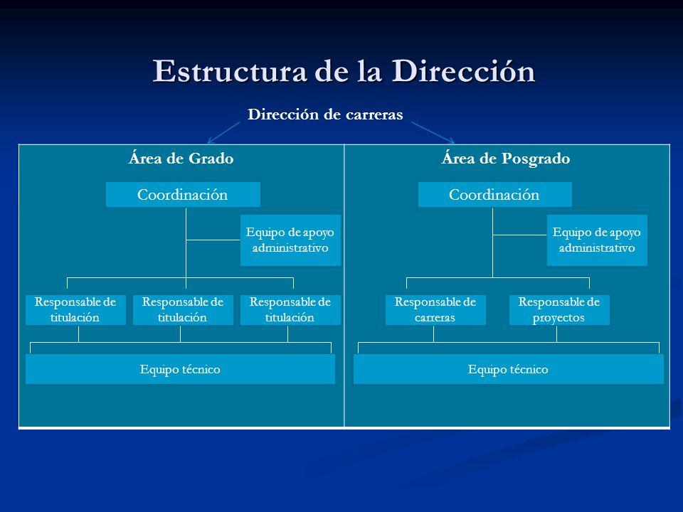 Estructura de la Dirección