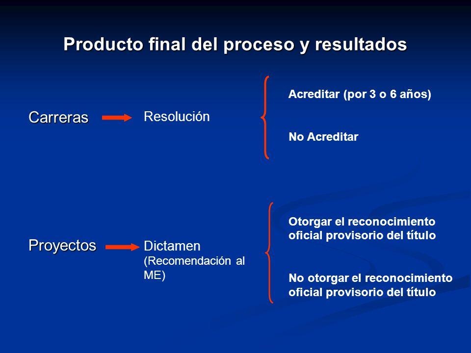 Producto final del proceso y resultados