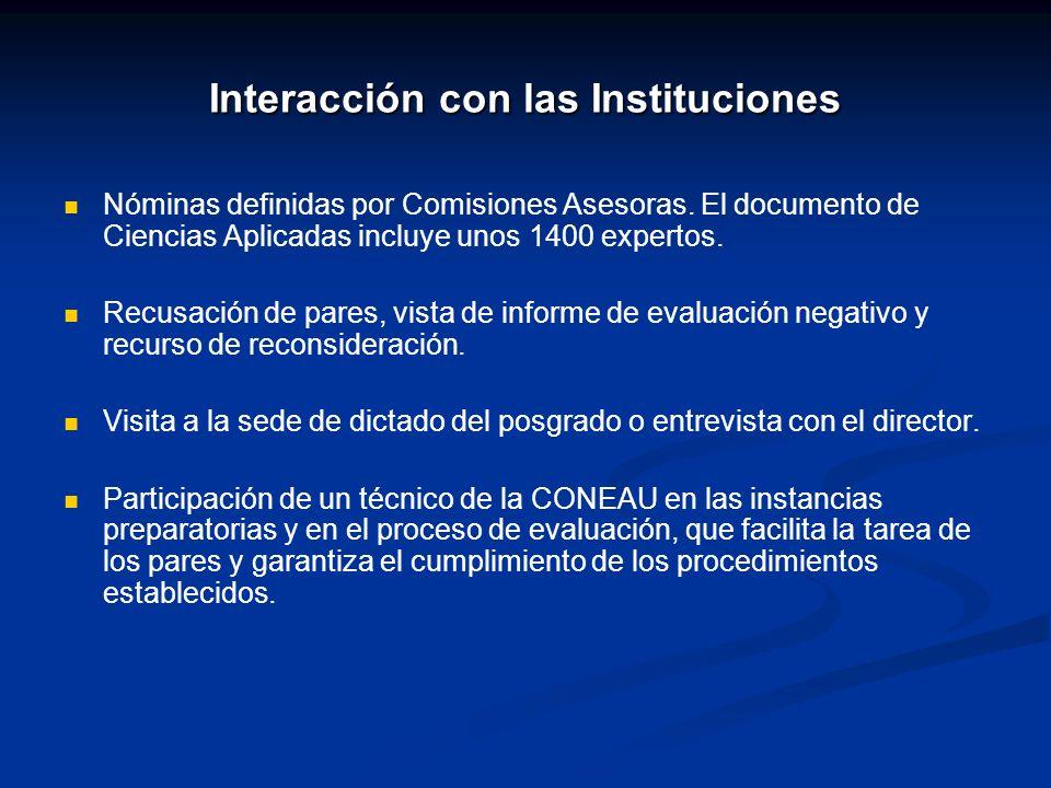 Interacción con las Instituciones