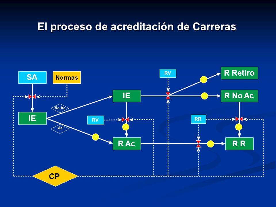 El proceso de acreditación de Carreras