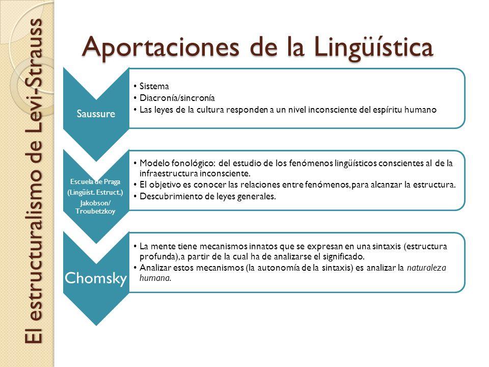 Aportaciones de la Lingüística