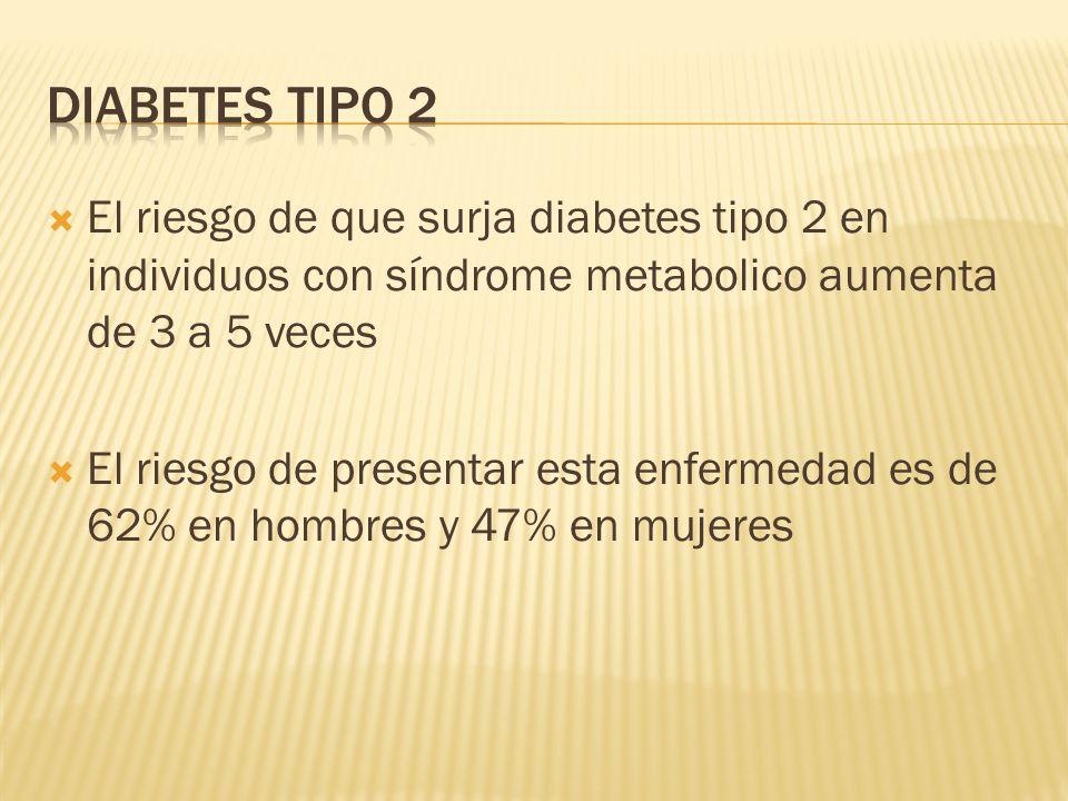 Diabetes tipo 2 El riesgo de que surja diabetes tipo 2 en individuos con síndrome metabolico aumenta de 3 a 5 veces.