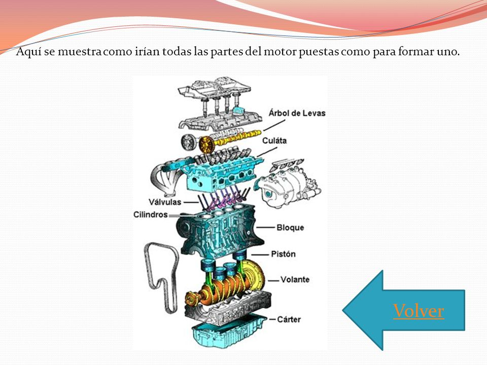 Aquí se muestra como irían todas las partes del motor puestas como para formar uno.