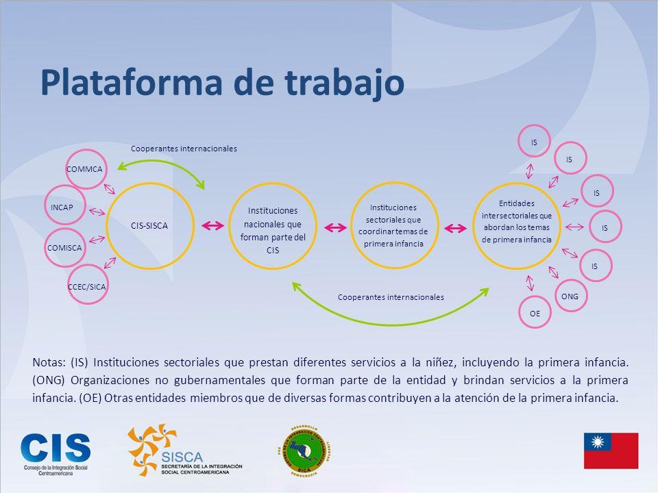 Plataforma de trabajo Instituciones nacionales que forman parte del CIS. Instituciones sectoriales que coordinar temas de primera infancia.