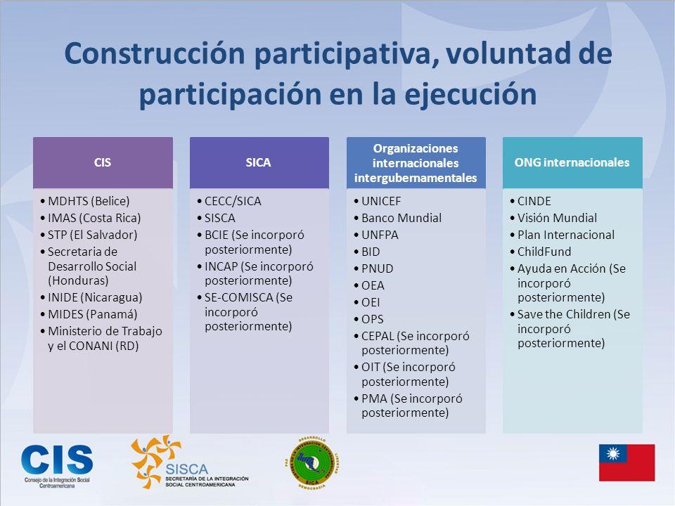 Construcción participativa, voluntad de participación en la ejecución
