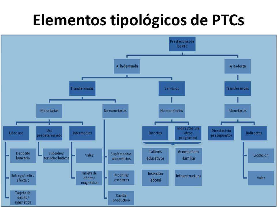 Elementos tipológicos de PTCs