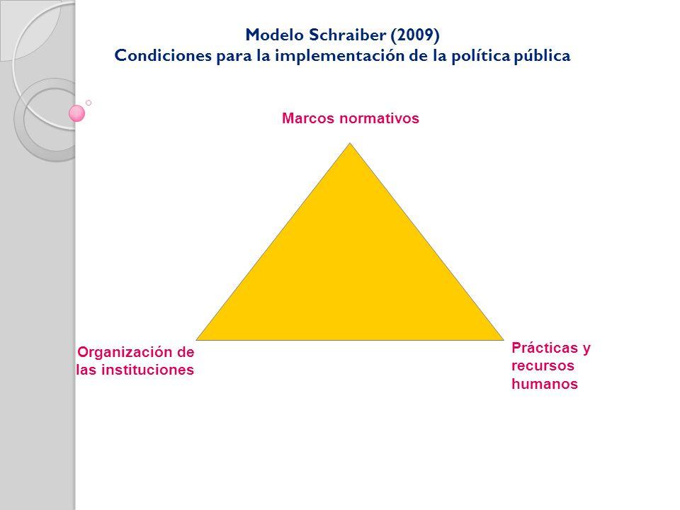 Condiciones para la implementación de la política pública