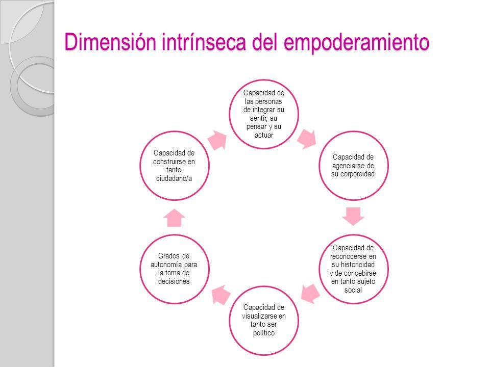 Dimensión intrínseca del empoderamiento