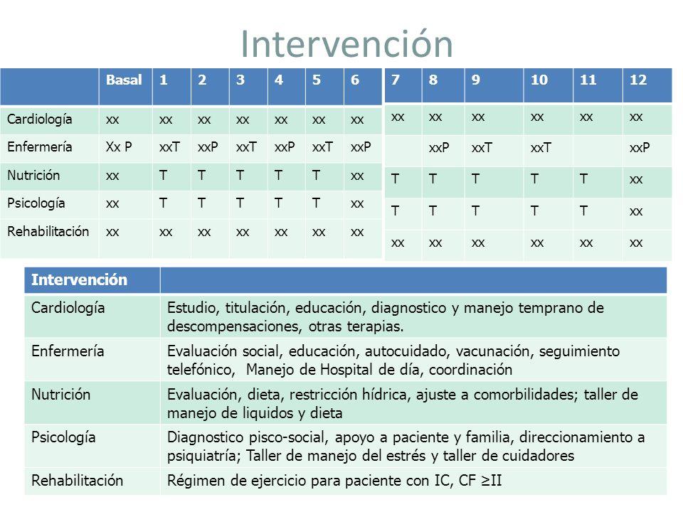 Intervención Intervención Cardiología