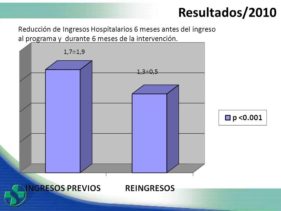 Resultados/2010 Reducción de Ingresos Hospitalarios 6 meses antes del ingreso. al programa y durante 6 meses de la intervención.