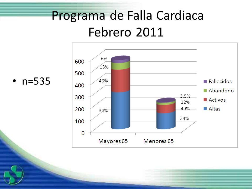 Programa de Falla Cardiaca Febrero 2011