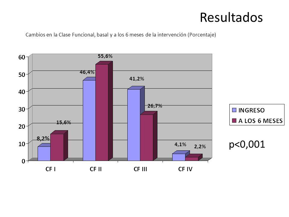 Resultados p<0,001. 8,2% 46,4% 41,2% 26,7% 15,6% 55,6% 4,1% 2,2%