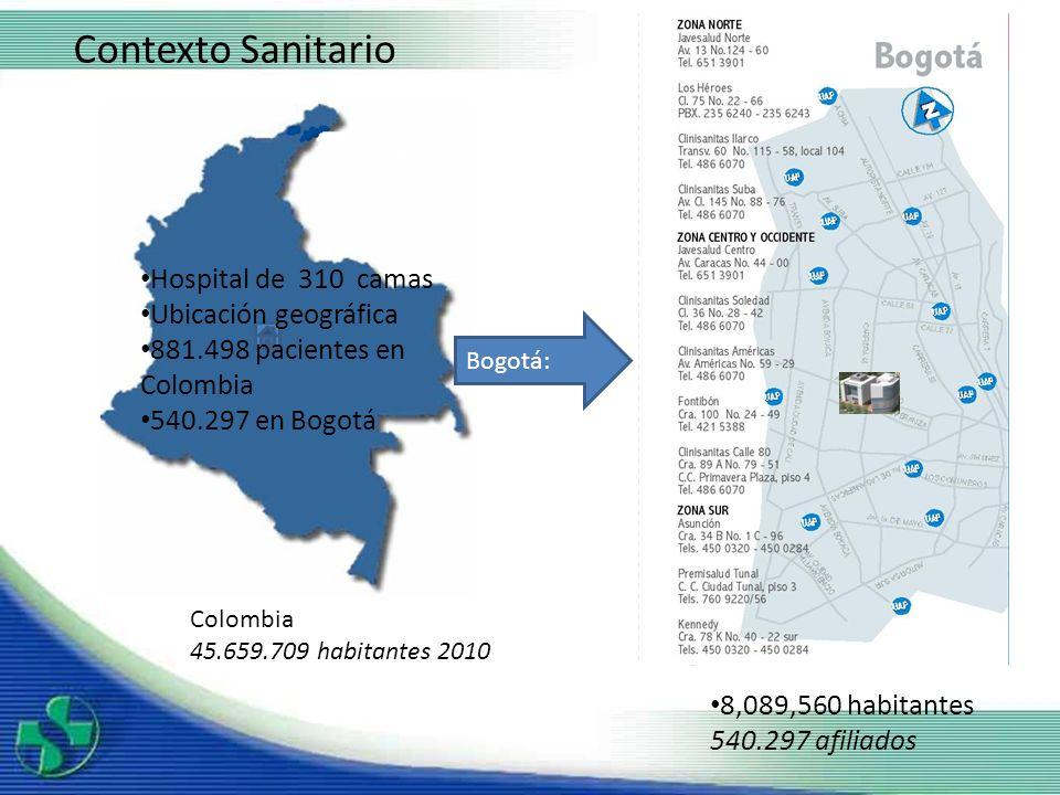 Contexto Sanitario Hospital de 310 camas Ubicación geográfica