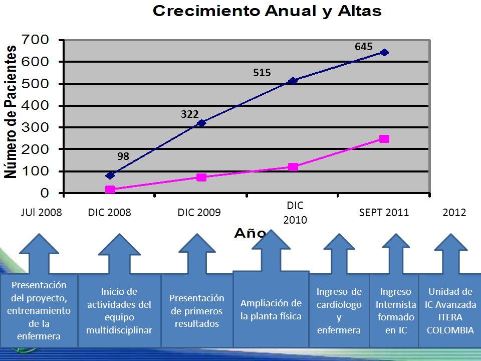645 515. 322. 98. DIC. 2010. JUl 2008. DIC 2008. DIC 2009. SEPT 2011. 2012. Ampliación de la planta física.