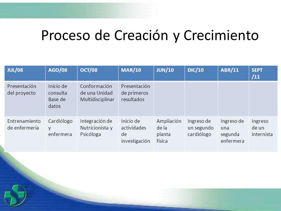 Proceso de Creación y Crecimiento