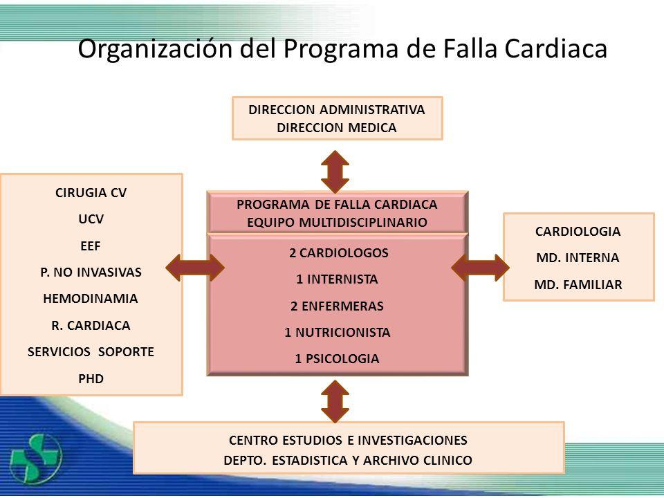Organización del Programa de Falla Cardiaca
