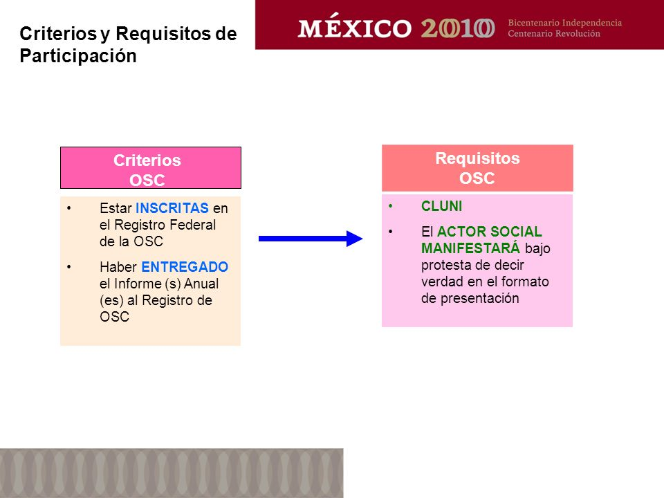 Criterios y Requisitos de Participación