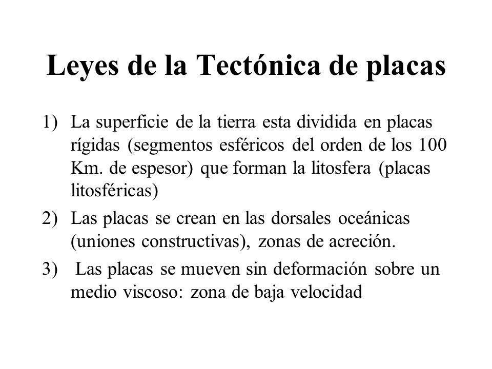 Leyes de la Tectónica de placas