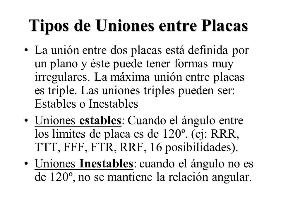 Tipos de Uniones entre Placas