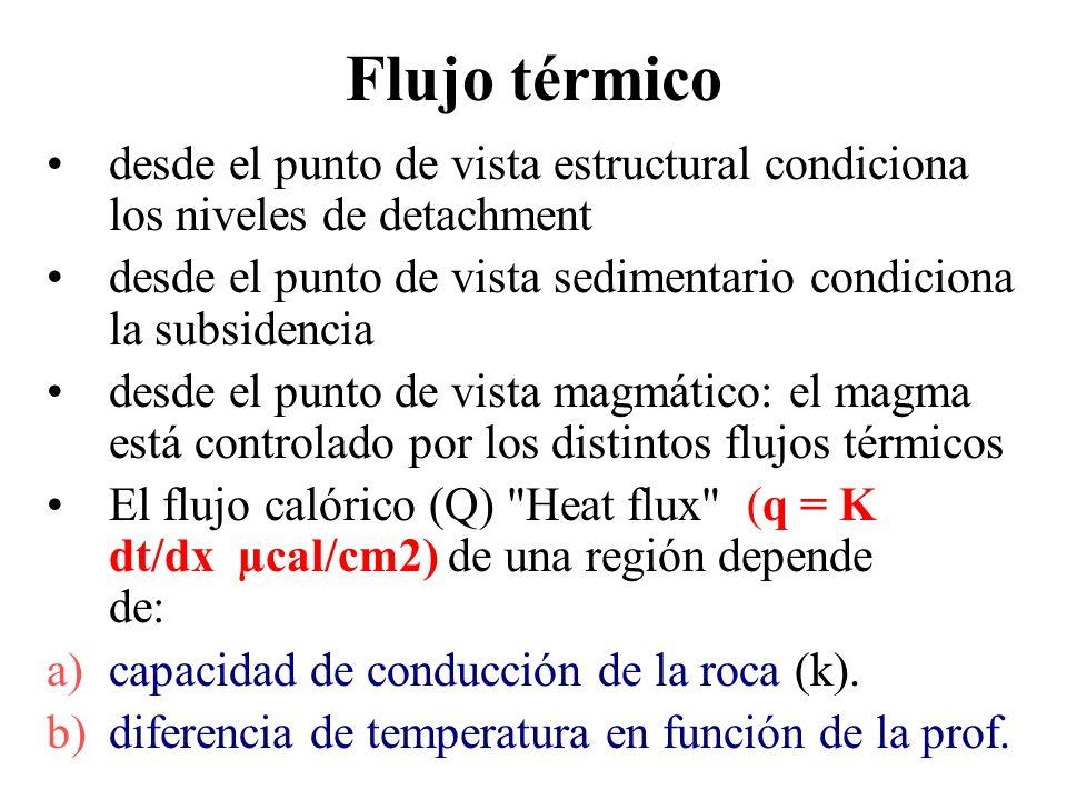 Flujo térmicodesde el punto de vista estructural condiciona los niveles de detachment.