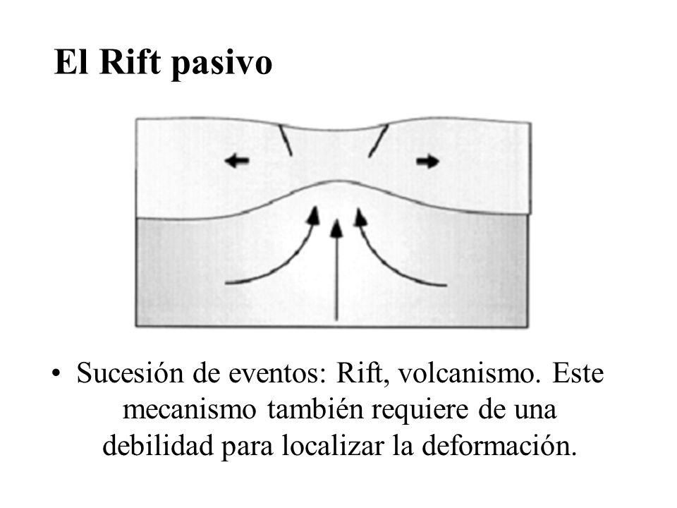 El Rift pasivo