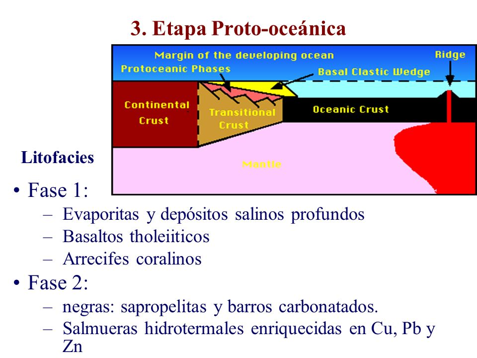 3. Etapa Proto-oceánica Fase 1: Fase 2: