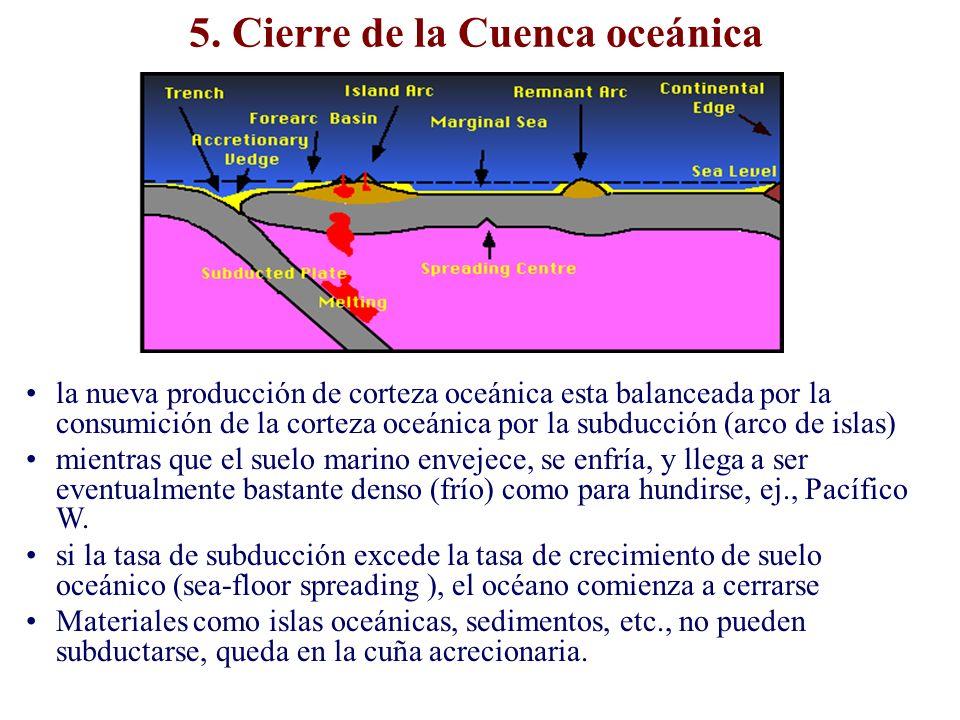 5. Cierre de la Cuenca oceánica